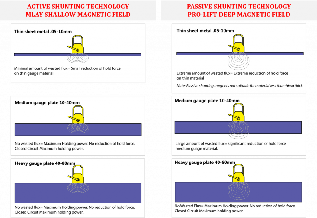 Active & Passive Shunting Technology